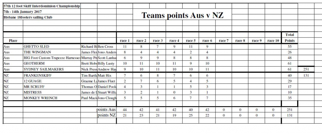 Team points after Race 6