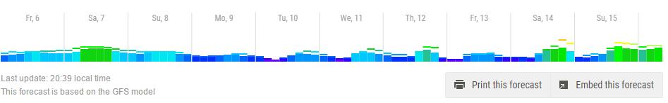 Windfinder.com 7 day forecast.