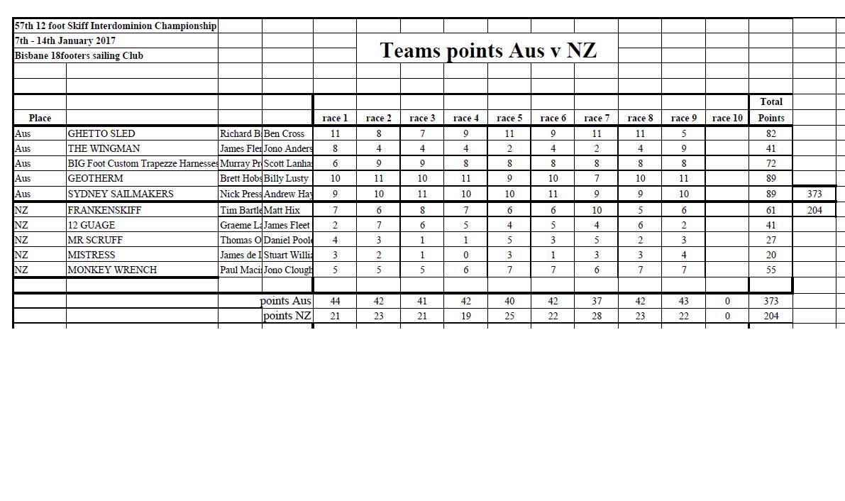 Overall Teams